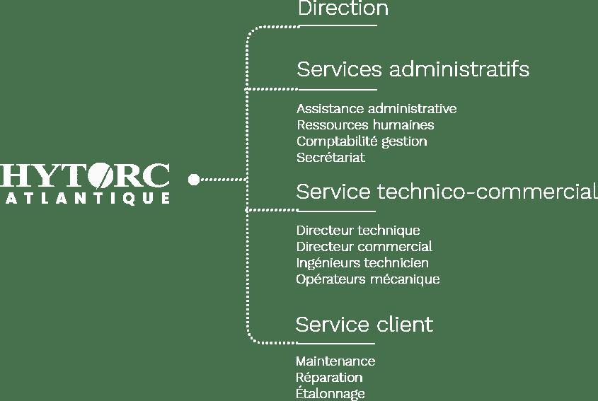 Organisation - Hytorc